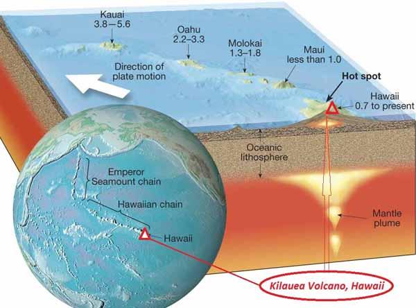 Гавайская Горячая Точка. Вулкан Килауэа. Тихоокеанская плиты перемещается  над Гавайской горячей точкой, расположенной в подстилающей мантии Земли.