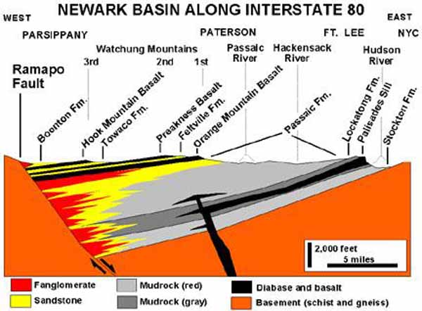 USGS cross-section of the Newark Basin.