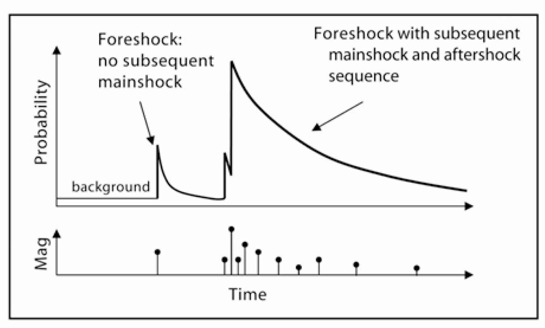 Aftershock Earthquake Diagram Aftershock sequences follow