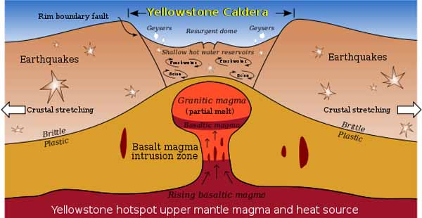 Fig. 5. Diagram of the Yellowstone Caldera.